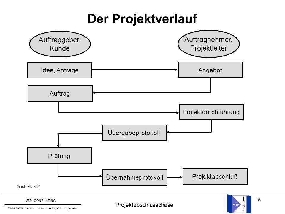 6 Projektabschlussphase WIP- CONSULTING Wirtschaftlichkeit durch innovatives Projektmanagement Der Projektverlauf (nach Patzak) Auftraggeber, Kunde Au