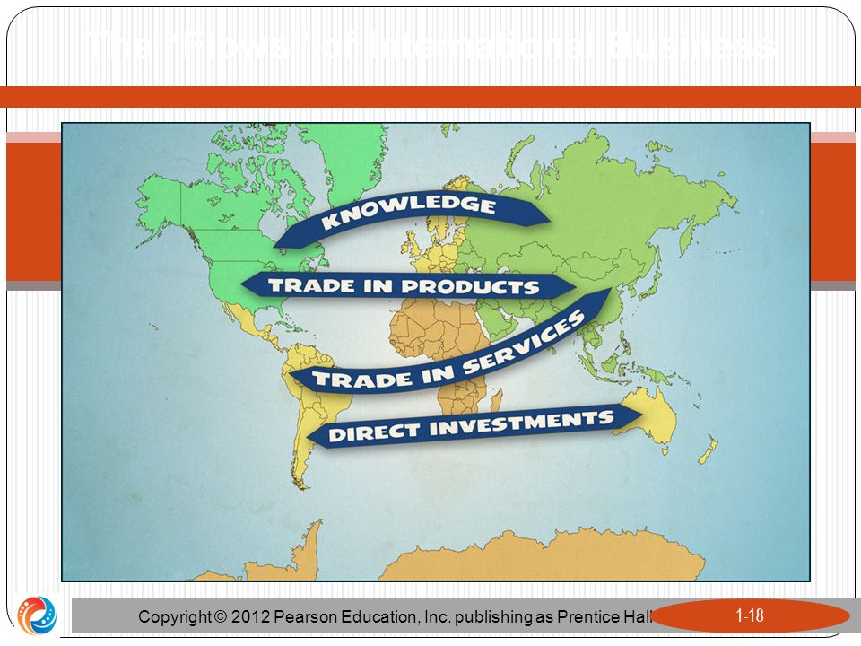"The ""Flows"" of International Business Copyright © 2012 Pearson Education, Inc. publishing as Prentice Hall 1-18"