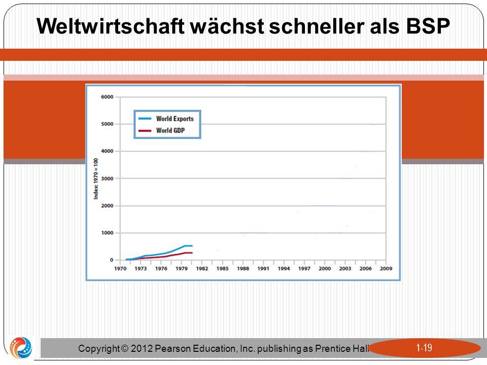 Weltwirtschaft wächst schneller als BSP Copyright © 2012 Pearson Education, Inc. publishing as Prentice Hall 1-19