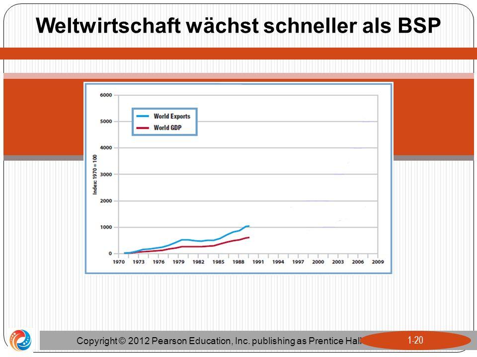 Weltwirtschaft wächst schneller als BSP Copyright © 2012 Pearson Education, Inc. publishing as Prentice Hall 1-20