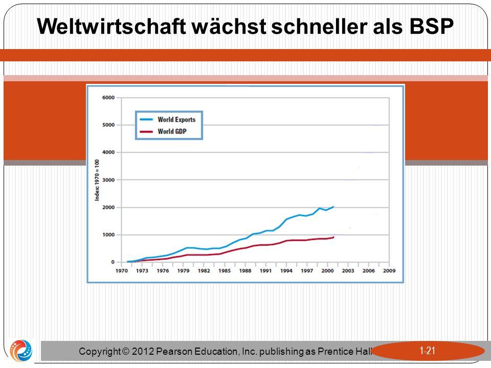 Weltwirtschaft wächst schneller als BSP Copyright © 2012 Pearson Education, Inc. publishing as Prentice Hall 1-21