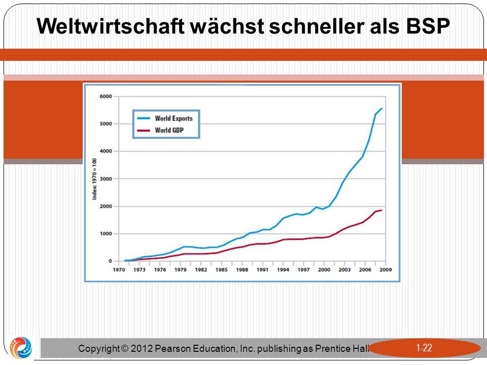 Weltwirtschaft wächst schneller als BSP Copyright © 2012 Pearson Education, Inc. publishing as Prentice Hall 1-22