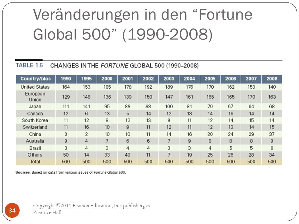 "Veränderungen in den ""Fortune Global 500"" (1990-2008) Copyright ©2011 Pearson Education, Inc. publishing as Prentice Hall 34"