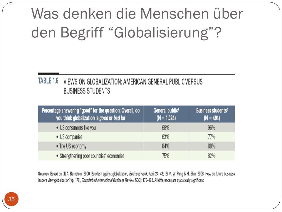 """Was denken die Menschen über den Begriff """"Globalisierung""""? 35"""