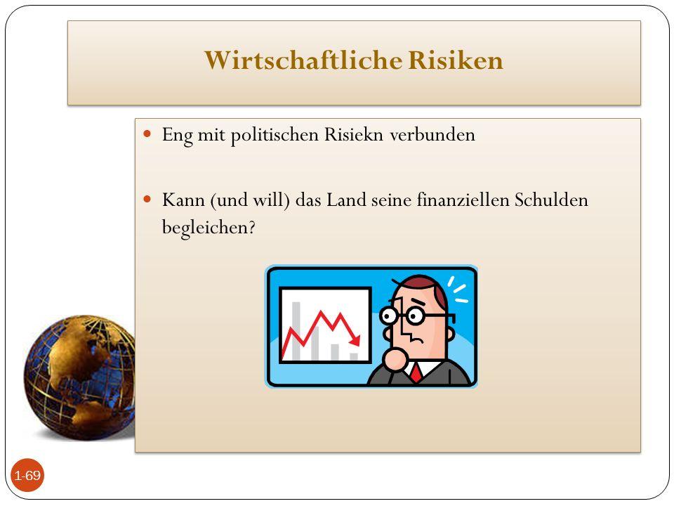Wirtschaftliche Risiken Eng mit politischen Risiekn verbunden Kann (und will) das Land seine finanziellen Schulden begleichen? Eng mit politischen Ris