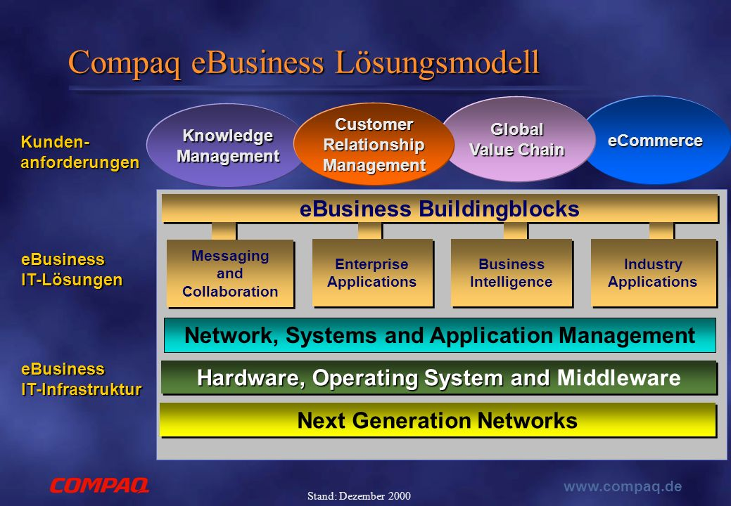 www.compaq.de Stand: Dezember 2000 eCommerce Global Value Chain Knowledge Management Customer Relationship Management Hardware, Operating System and Hardware, Operating System and Middleware Next Generation Networks Network, Systems and Application Management eBusiness Buildingblocks Enterprise Applications Enterprise Applications Business Intelligence Industry Applications Messaging and Collaboration Compaq eBusiness Lösungsmodell eBusiness IT-Infrastruktur eBusiness IT-Infrastruktur Kunden-anforderungen eBusinessIT-Lösungen