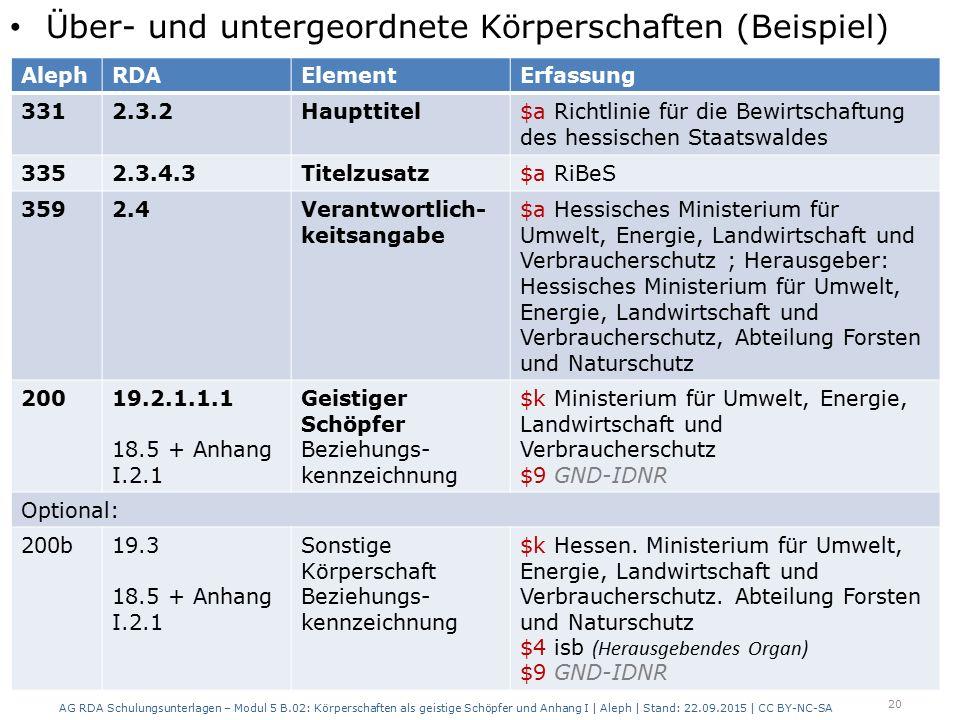 Über- und untergeordnete Körperschaften (Beispiel) AG RDA Schulungsunterlagen – Modul 5 B.02: Körperschaften als geistige Schöpfer und Anhang I | Alep