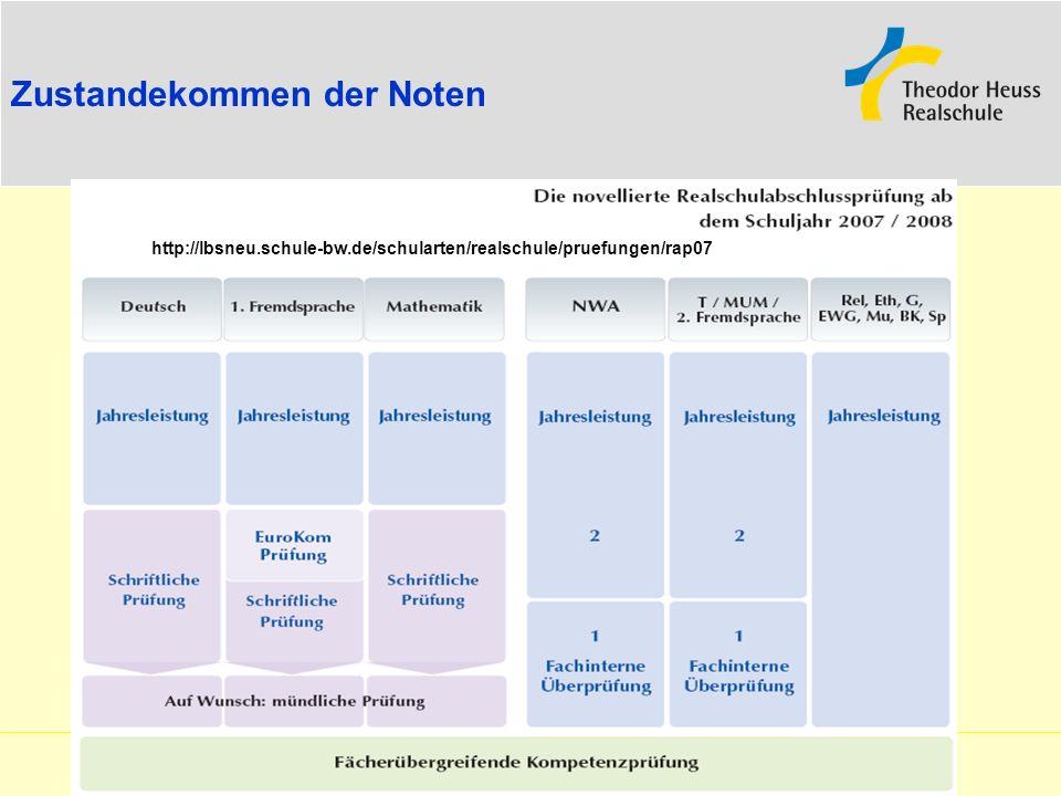Zustandekommen der Noten http://lbsneu.schule-bw.de/schularten/realschule/pruefungen/rap07