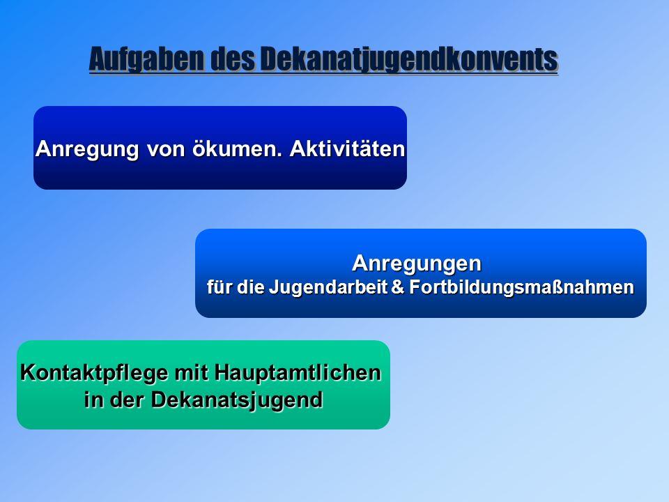 Aufgaben des Dekanatjugendkonvents Anregungen für die Jugendarbeit & Fortbildungsmaßnahmen Anregung von ökumen.
