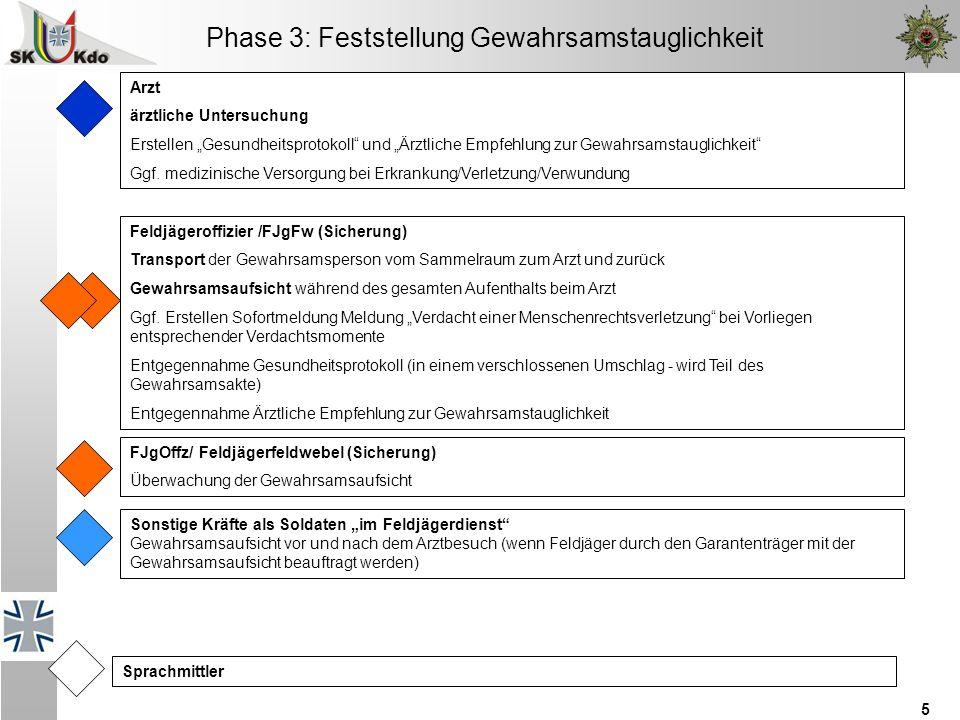 """5 Phase 3: Feststellung Gewahrsamstauglichkeit Arzt ärztliche Untersuchung Erstellen """"Gesundheitsprotokoll und """"Ärztliche Empfehlung zur Gewahrsamstauglichkeit Ggf."""