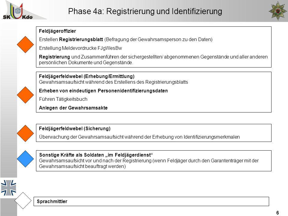 6 Phase 4a: Registrierung und Identifizierung Feldjägeroffizier Erstellen Registrierungsblatt (Befragung der Gewahrsamsperson zu den Daten) Erstellung Meldevordrucke FJgWesBw Registrierung und Zusammenführen der sichergestellten/ abgenommenen Gegenstände und aller anderen persönlichen Dokumente und Gegenstände.