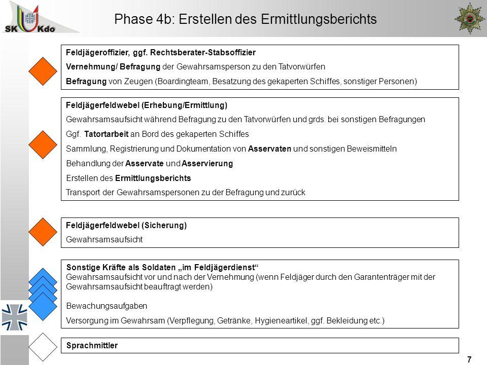 7 Phase 4b: Erstellen des Ermittlungsberichts Feldjägeroffizier, ggf. Rechtsberater-Stabsoffizier Vernehmung/ Befragung der Gewahrsamsperson zu den Ta