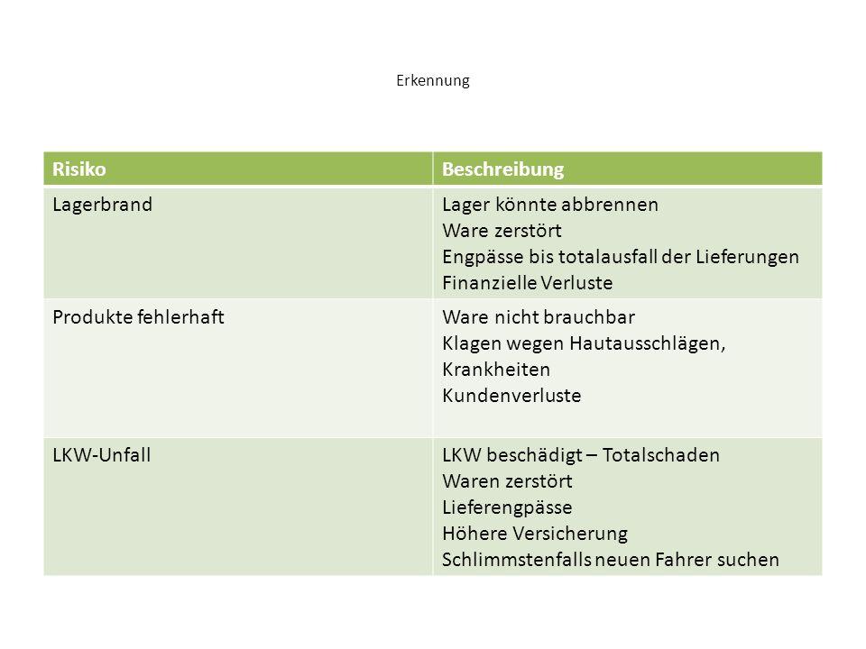 Bewertung RisikoWahrscheinlichkeitSchaden in € Lagerbrand> Als 1 %> 100.000.- € je nach Größe des Lagers, und des Inhalts Produkte fehlerhaft> als 5 %< 20.000.- € da bei der Produktion kontrolliert wird LKW Unfall39173 Unfälle in Österreich (davon 1741 LKW-Unfälle) ca.