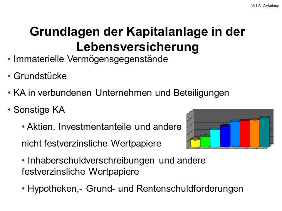 W.I.S. Schulung Grundlagen der Kapitalanlage in der Lebensversicherung Immaterielle Vermögensgegenstände Grundstücke KA in verbundenen Unternehmen und
