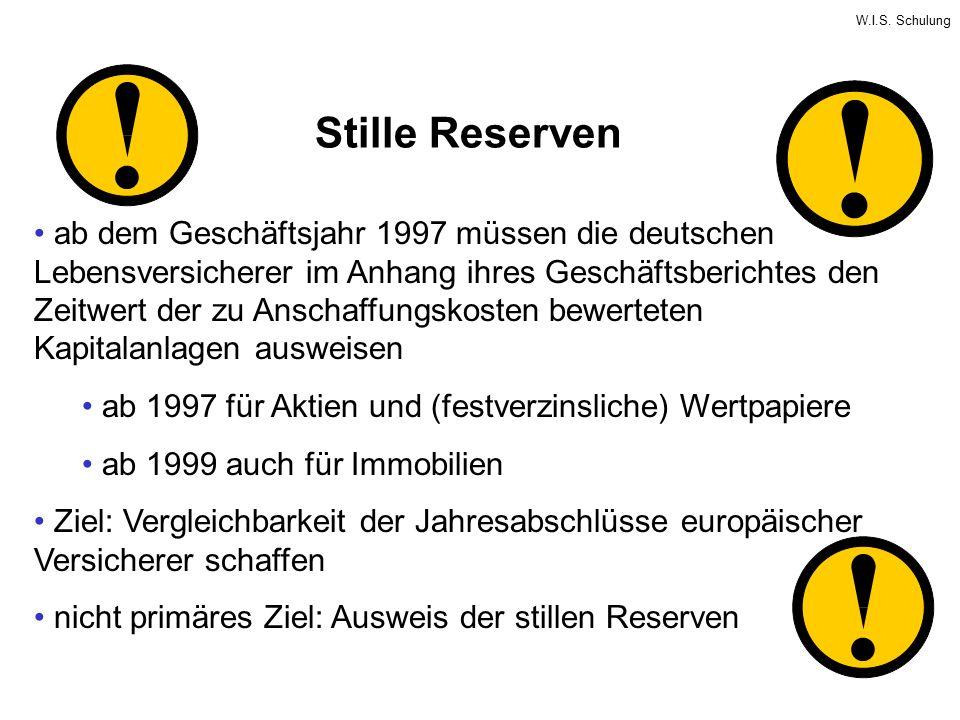 W.I.S. Schulung Stille Reserven ab dem Geschäftsjahr 1997 müssen die deutschen Lebensversicherer im Anhang ihres Geschäftsberichtes den Zeitwert der z