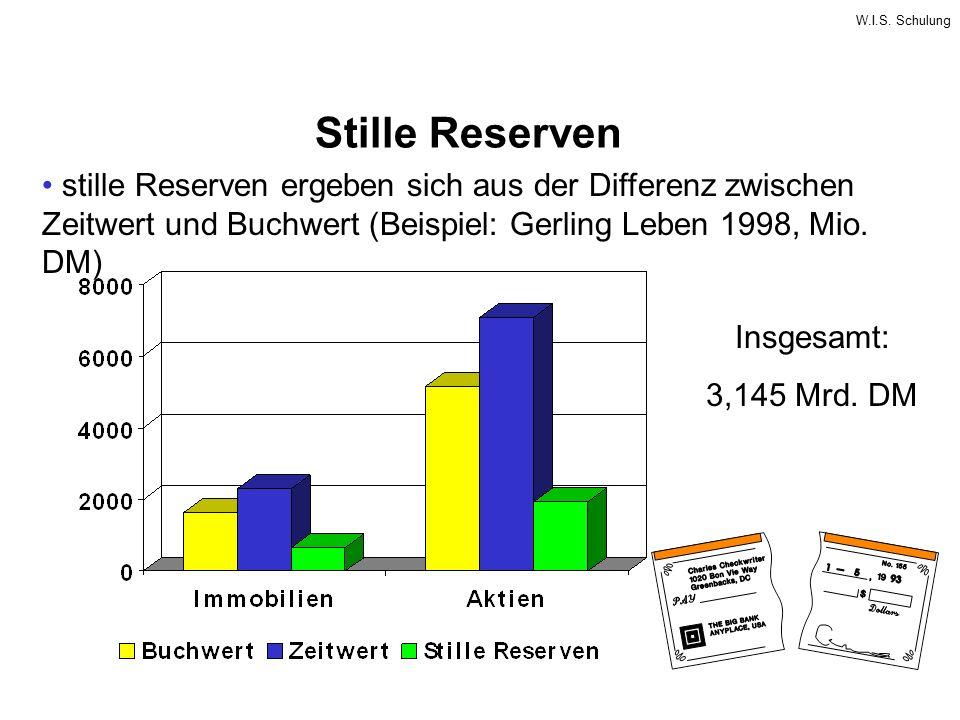 W.I.S. Schulung Stille Reserven stille Reserven ergeben sich aus der Differenz zwischen Zeitwert und Buchwert (Beispiel: Gerling Leben 1998, Mio. DM)