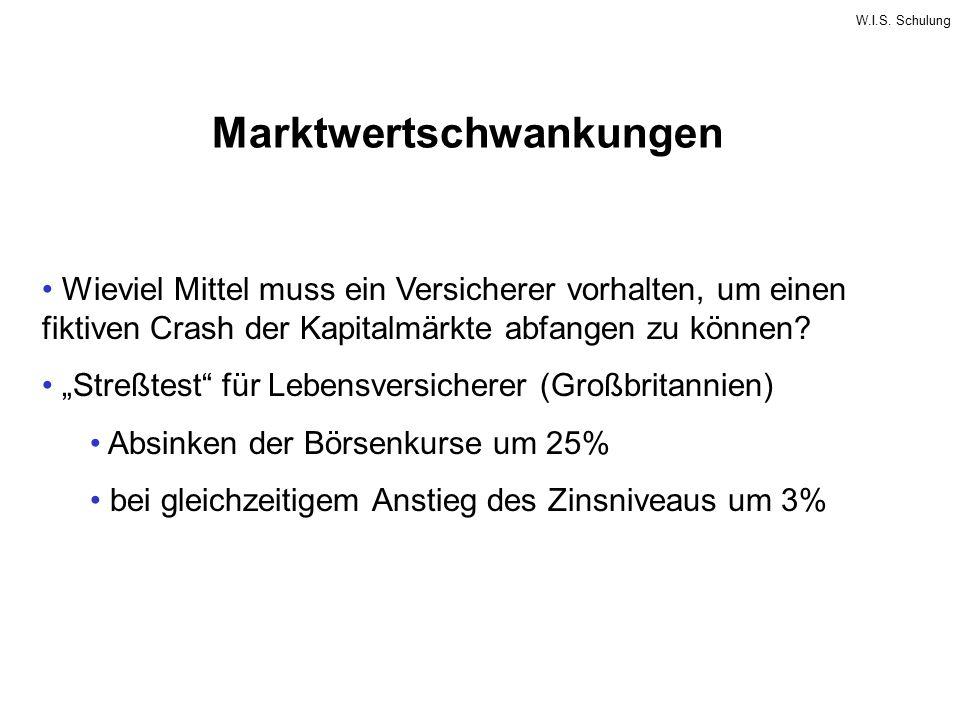 """W.I.S. Schulung Marktwertschwankungen Wieviel Mittel muss ein Versicherer vorhalten, um einen fiktiven Crash der Kapitalmärkte abfangen zu können? """"St"""
