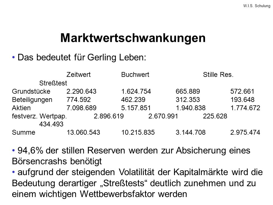W.I.S. Schulung Marktwertschwankungen Das bedeutet für Gerling Leben: ZeitwertBuchwertStille Res. Streßtest Grundstücke2.290.6431.624.754665.889572.66