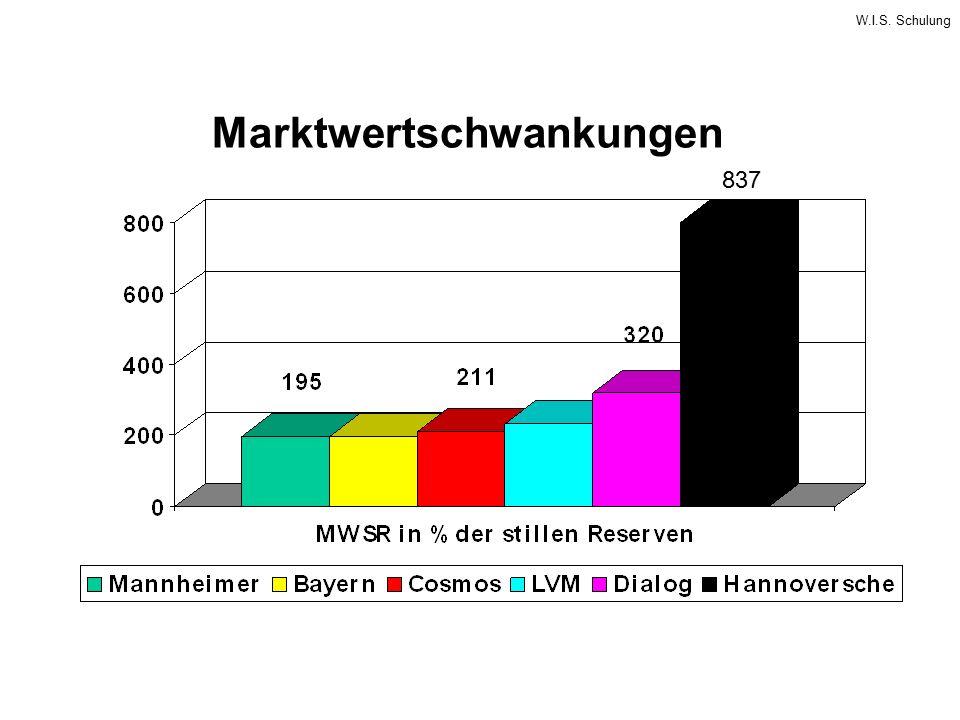 W.I.S. Schulung Marktwertschwankungen 837