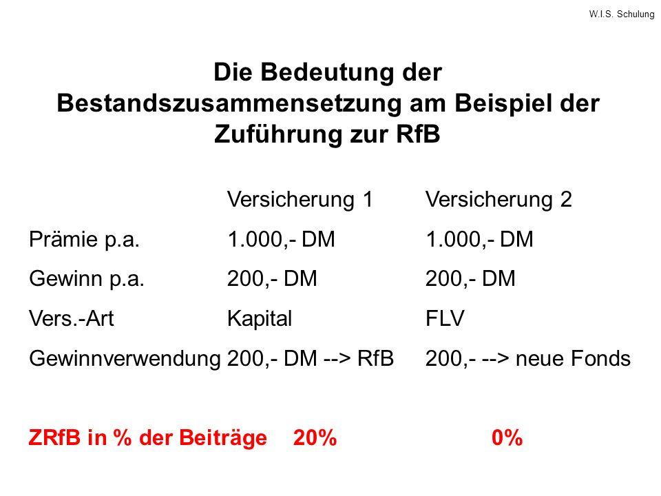 W.I.S. Schulung Die Bedeutung der Bestandszusammensetzung am Beispiel der Zuführung zur RfB Versicherung 1Versicherung 2 Prämie p.a.1.000,- DM1.000,-