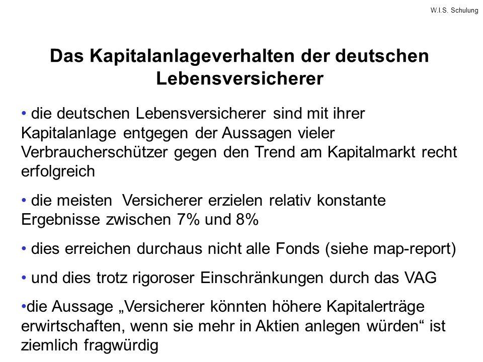 W.I.S. Schulung Das Kapitalanlageverhalten der deutschen Lebensversicherer die deutschen Lebensversicherer sind mit ihrer Kapitalanlage entgegen der A