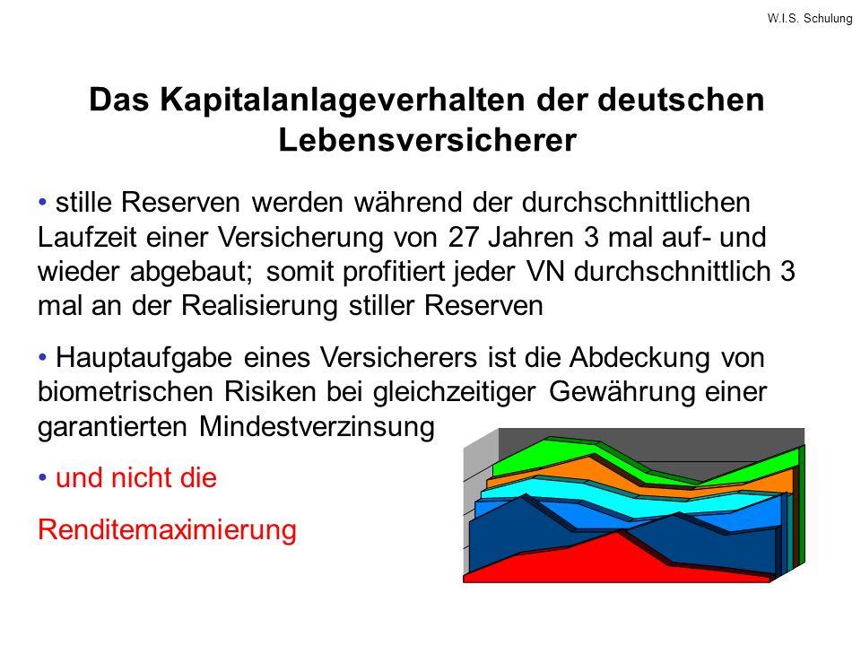 W.I.S. Schulung Das Kapitalanlageverhalten der deutschen Lebensversicherer stille Reserven werden während der durchschnittlichen Laufzeit einer Versic
