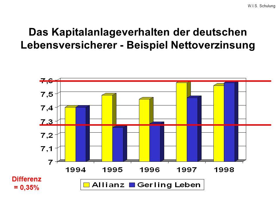 W.I.S. Schulung Das Kapitalanlageverhalten der deutschen Lebensversicherer - Beispiel Nettoverzinsung Differenz = 0,35%