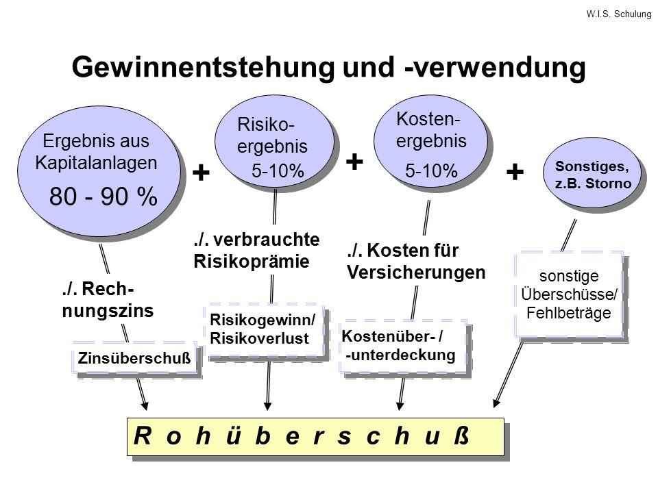 W.I.S. Schulung Gewinnentstehung und -verwendung + + Ergebnis aus Kapitalanlagen Risiko- ergebnis Kosten- ergebnis Sonstiges, z.B. Storno R o h ü b e