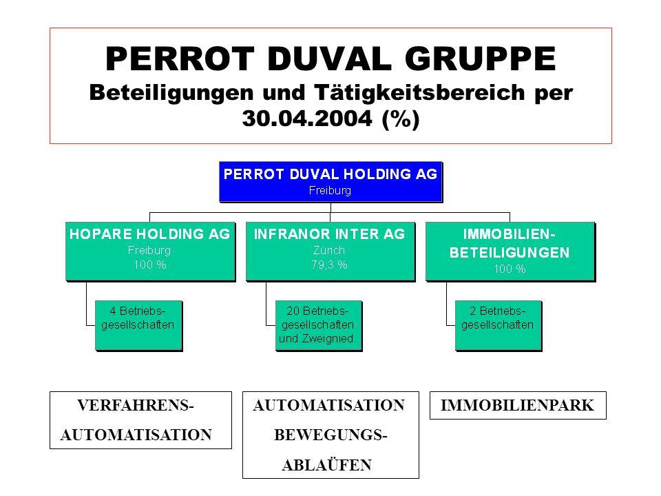 PERROT DUVAL GRUPPE Beteiligungen und Tätigkeitsbereich per 30.04.2004 (%) VERFAHRENS- AUTOMATISATION BEWEGUNGS- ABLAÜFEN IMMOBILIENPARK