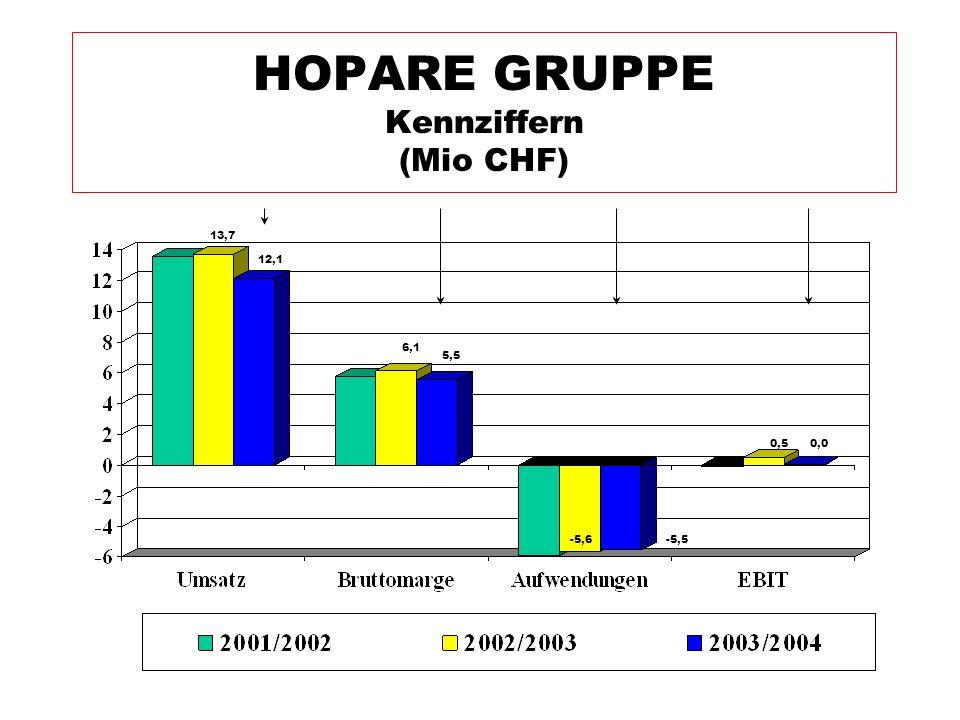 HOPARE GRUPPE Kennziffern (Mio CHF) -5,5 0,5 -5,6 5,5 6,1 12,1 13,7 0,0