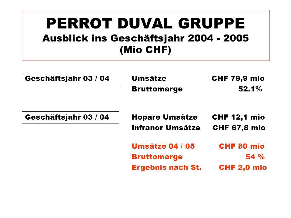 Geschäftsjahr 03 / 04 PERROT DUVAL GRUPPE Ausblick ins Geschäftsjahr 2004 - 2005 (Mio CHF) Umsätze CHF 79,9 mio Bruttomarge 52.1% Geschäftsjahr 03 / 0