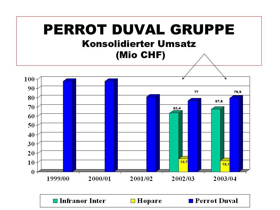 PERROT DUVAL GRUPPE Konsolidierter Umsatz (Mio CHF) 63,4 13.7 67,8 77 12,1 79,9
