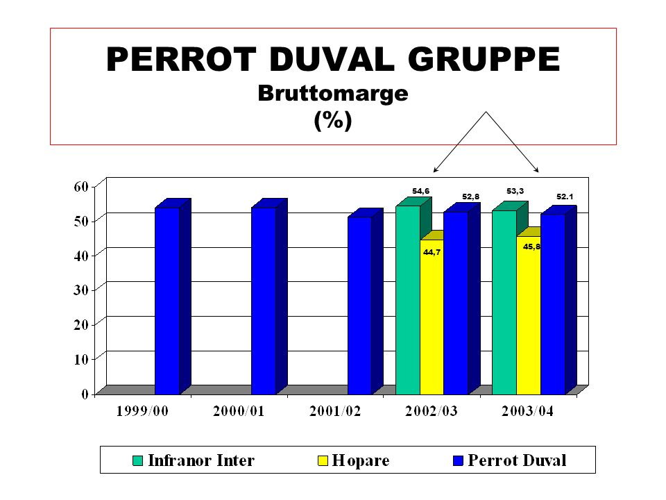 PERROT DUVAL GRUPPE Bruttomarge (%) 54,6 44,7 52,8 53,3 45,8 52.1