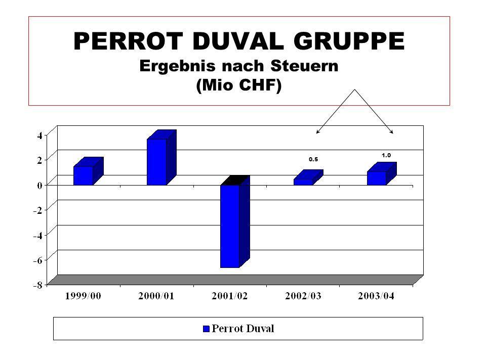PERROT DUVAL GRUPPE Ergebnis nach Steuern (Mio CHF) 0.5 1.0