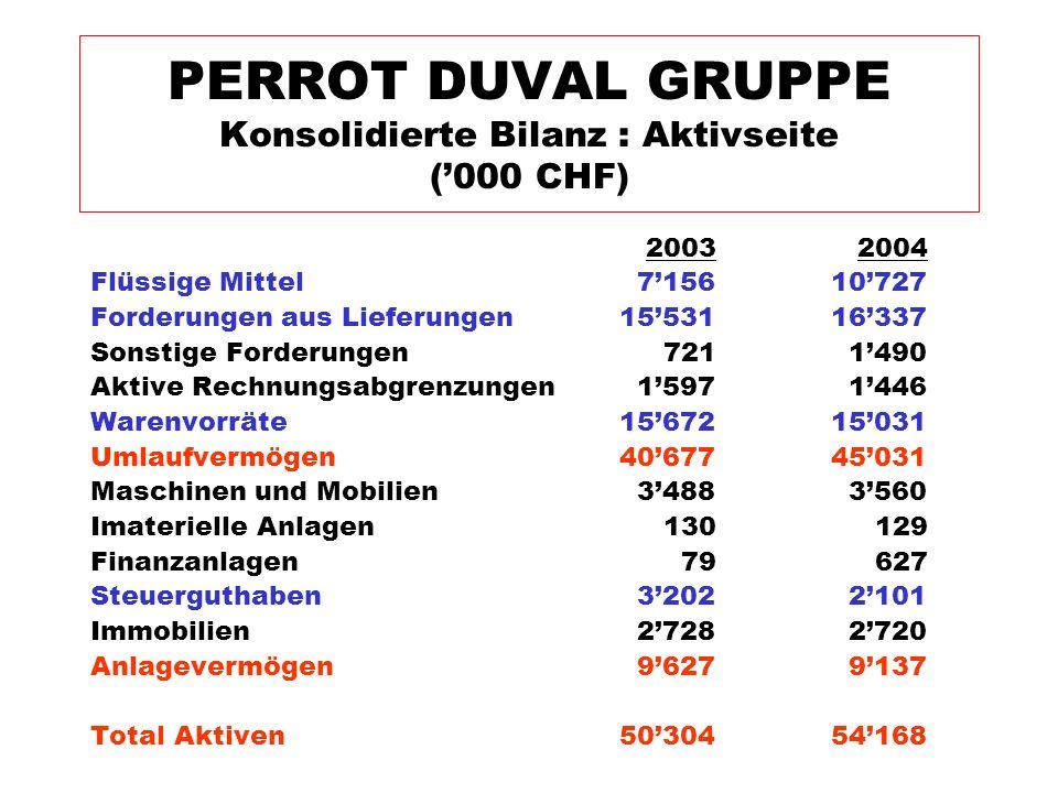 2003 2004 Flüssige Mittel 7'15610'727 Forderungen aus Lieferungen 15'53116'337 Sonstige Forderungen 721 1'490 Aktive Rechnungsabgrenzungen 1'597 1'446