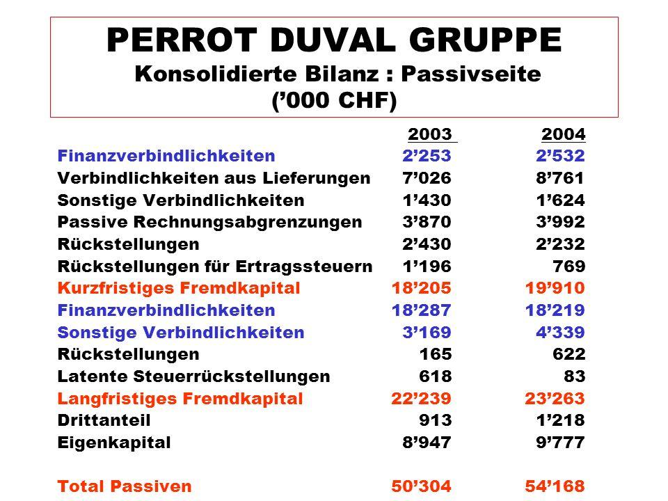 2003 2004 Finanzverbindlichkeiten 2'253 2'532 Verbindlichkeiten aus Lieferungen 7'026 8'761 Sonstige Verbindlichkeiten 1'430 1'624 Passive Rechnungsab