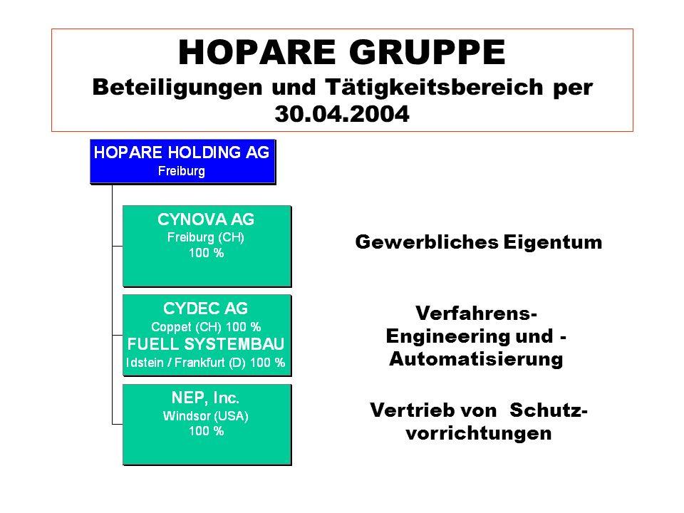 HOPARE GRUPPE Beteiligungen und Tätigkeitsbereich per 30.04.2004 Gewerbliches Eigentum Verfahrens- Engineering und - Automatisierung Vertrieb von Schu
