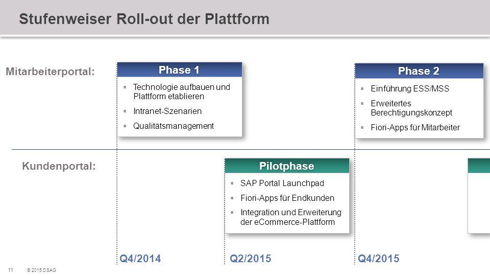 11 © 2015 DSAG Stufenweiser Roll-out der Plattform Mitarbeiterportal: Kundenportal: Phase 1Phase 1  Technologie aufbauen und Plattform etablieren  I