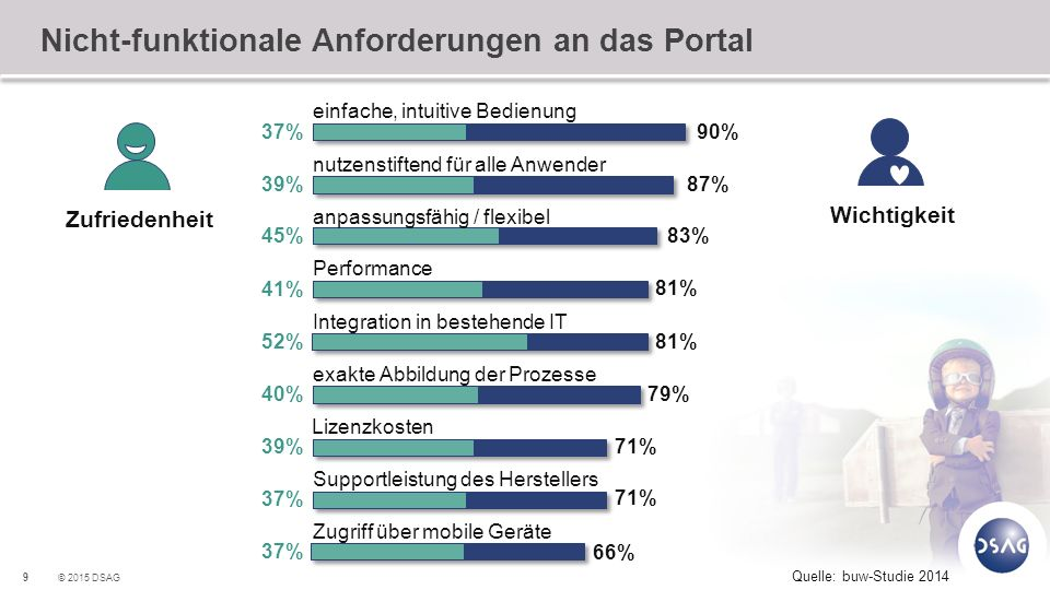 9 © 2015 DSAG Nicht-funktionale Anforderungen an das Portal einfache, intuitive Bedienung 90% 37% nutzenstiftend für alle Anwender 87% 39% anpassungsf
