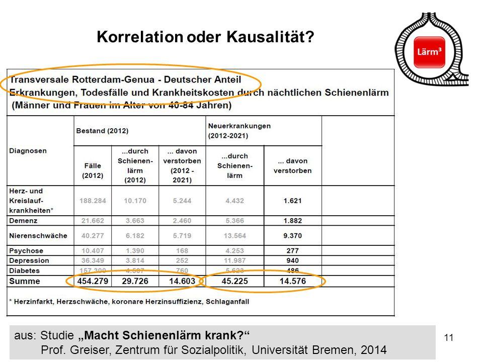 """11 Korrelation oder Kausalität? aus: Studie """"Macht Schienenlärm krank?"""" Prof. Greiser, Zentrum für Sozialpolitik, Universität Bremen, 2014"""