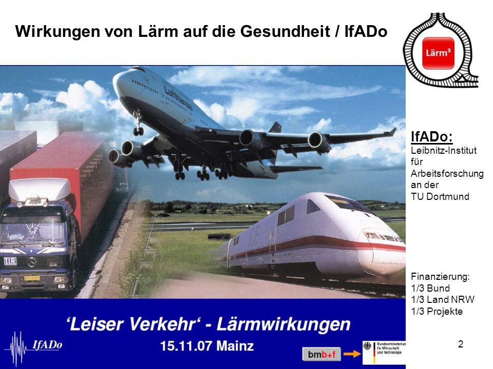 2 Wirkungen von Lärm auf die Gesundheit / IfADo IfADo: Leibnitz-Institut für Arbeitsforschung an der TU Dortmund Finanzierung: 1/3 Bund 1/3 Land NRW 1