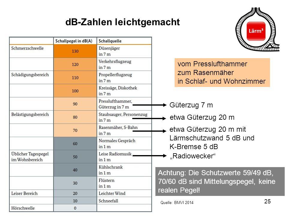 25 dB-Zahlen leichtgemacht Quelle: BMVI 2014 Güterzug 7 m etwa Güterzug 20 m mit Lärmschutzwand 5 dB und K-Bremse 5 dB etwa Güterzug 20 m vom Pressluf