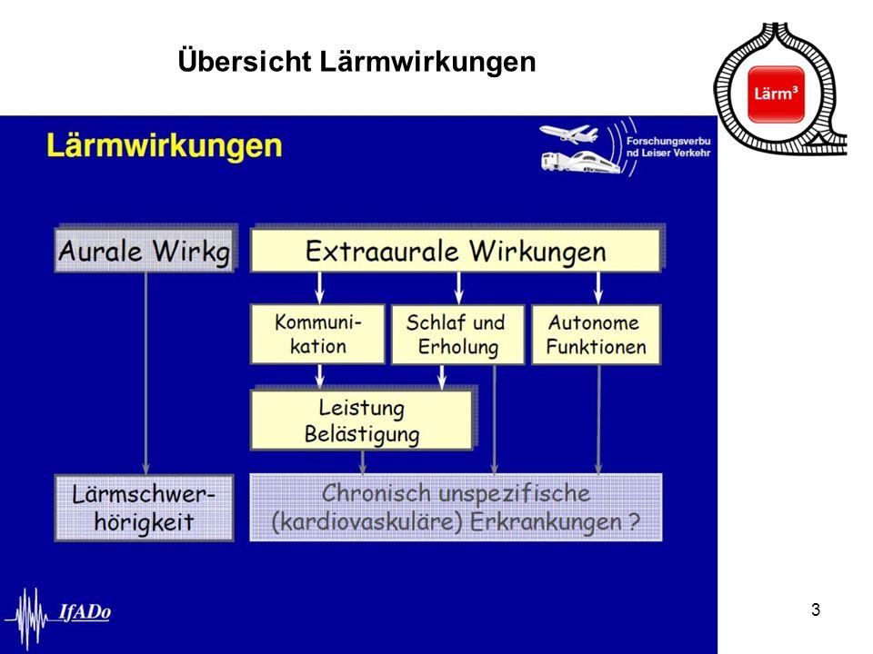 24 Die Situation in Mannheim und der Region