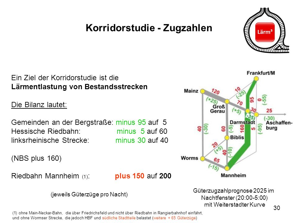 30 Korridorstudie - Zugzahlen Ein Ziel der Korridorstudie ist die Lärmentlastung von Bestandsstrecken Die Bilanz lautet: Gemeinden an der Bergstraße: