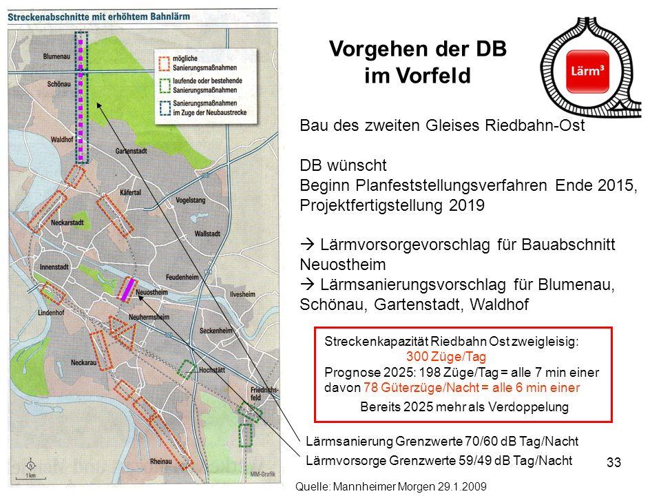 33 Vorgehen der DB im Vorfeld Quelle: Mannheimer Morgen 29.1.2009 Lärmsanierung Grenzwerte 70/60 dB Tag/Nacht Lärmvorsorge Grenzwerte 59/49 dB Tag/Nac