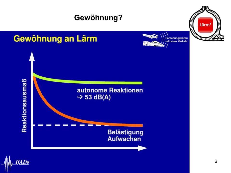 """7 Aufwach-Wirkung verschiedener Verkehre kein """"Schienenbonus, sondern ein """"Schienenmalus !"""