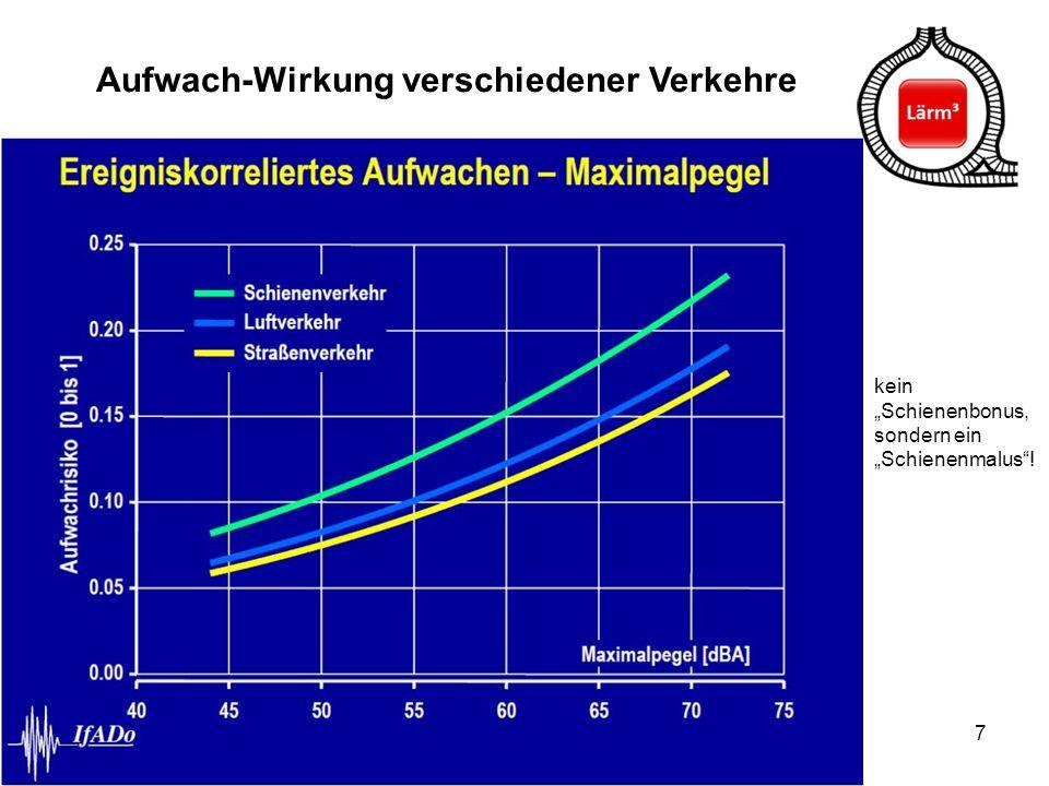 """7 Aufwach-Wirkung verschiedener Verkehre kein """"Schienenbonus, sondern ein """"Schienenmalus""""!"""