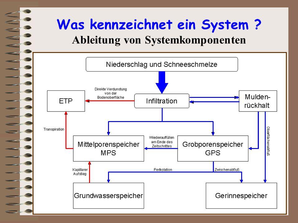 Was kennzeichnet ein System ? Ableitung von Systemkomponenten