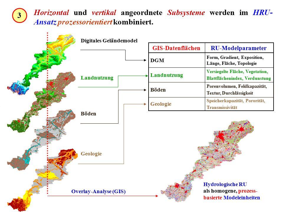 Landnutzung Geologie RU-ModelparameterGIS-Datenflächen Böden Digitales Geländemodel Form, Gradient, Exposition, Länge, Fläche, Topologie DGM Versiegelte Fläche, Vegetation, Blattflächenindex, Verdunstung Landnutzung Porenvolumen, Feldkapazität, Textur, Durchlässigkeit Böden Speicherkapazität, Pororität, Transmissivität Geologie Hydrologische RU als homogene, prozess- basierte Modeleinheiten Overlay-Analyse (GIS) Horizontal und vertikal angeordnete Subsysteme werden im HRU- Ansatz prozessorientiert kombiniert.