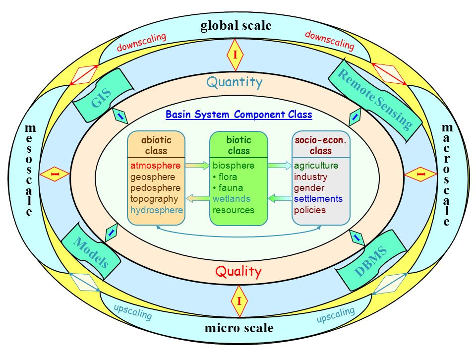 global scale micro scale macroscalemacroscale mesoscalemesoscale Remote Sensing DBMS GIS Models Quality Quantity downscaling upscaling Basin System Component Class abiotic class atmosphere geosphere pedosphere topography hydrosphere biotic class biosphere flora fauna wetlands resources socio-econ.